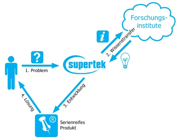 Research and development as solution principle with customer and Supertek