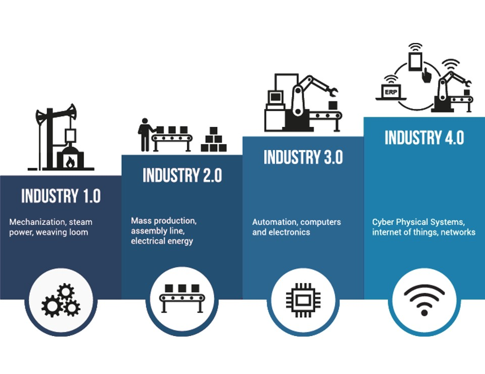 Industrial revolution from Industry 1.0 to Industry 4.0