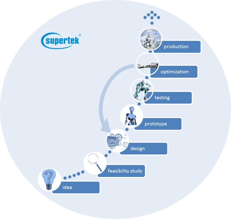 Project planning from the idea to the implementation with Supertek